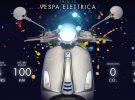 La Vespa Elettrica ya a la venta en España y otros 11 países europeos