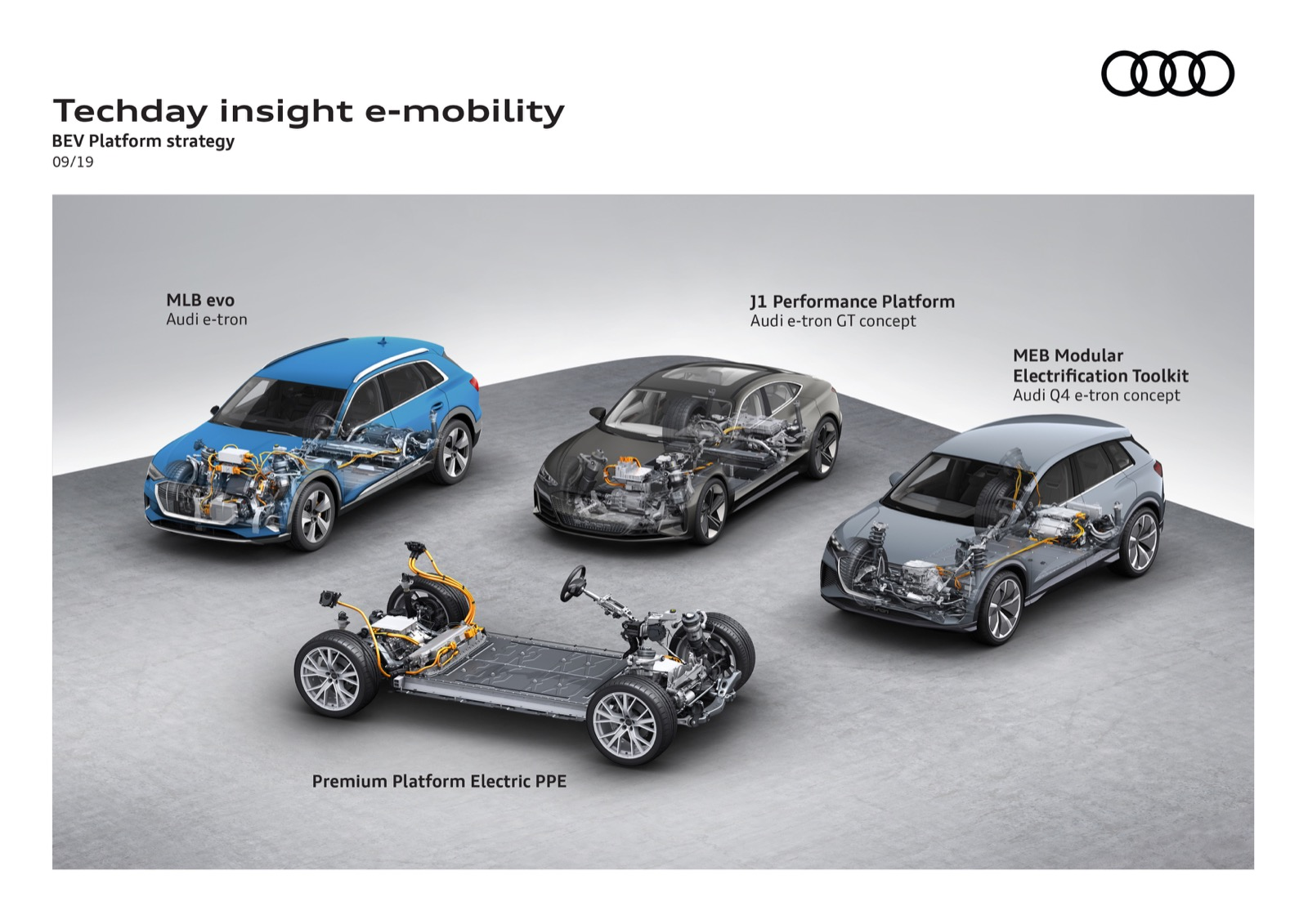 Plataformas Audi Porsche