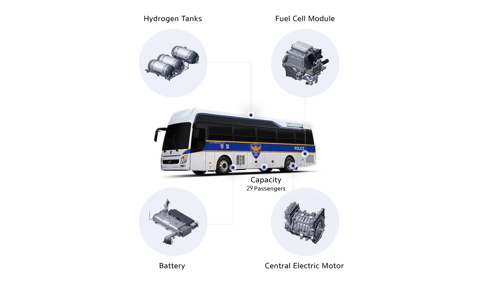 Autobus Pila Hidrogeno