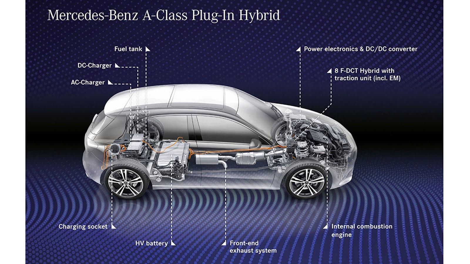 Mercedes Benz Clase A Phev(9)