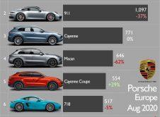 Porsche Sales Europe August 20