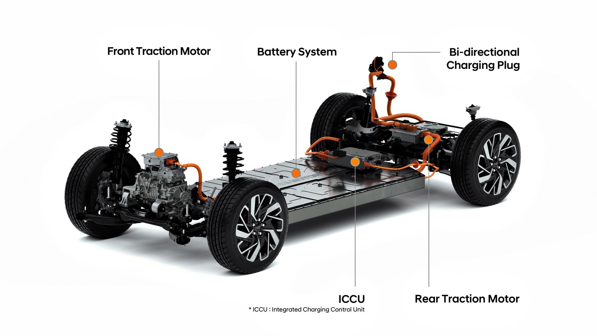 Hyundai Kia Plataforma E Gmp Ev (1)
