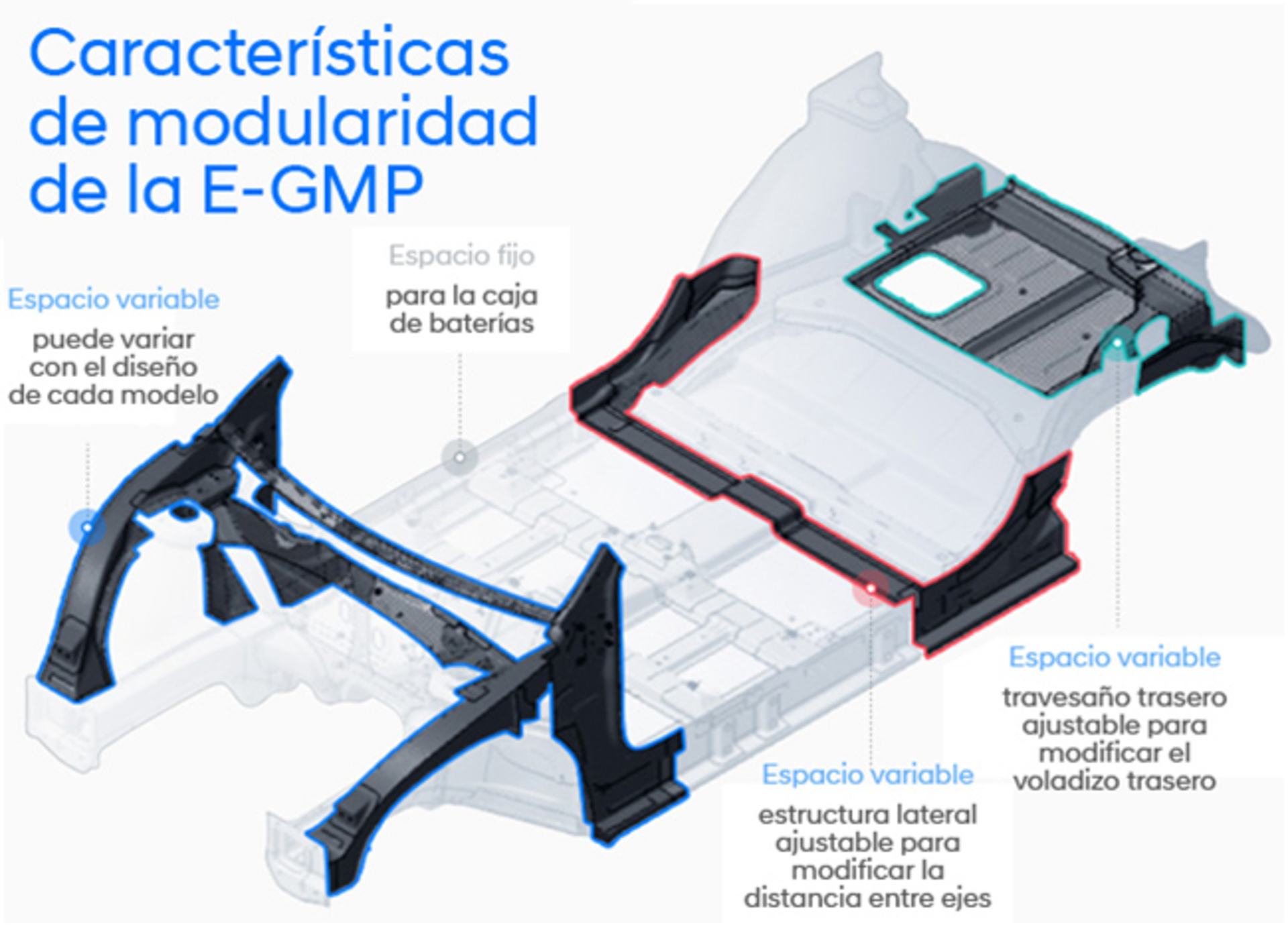 E Gmp
