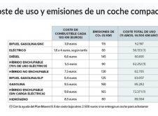 Informe Ocu Ahorro Coches Electricos 2318321