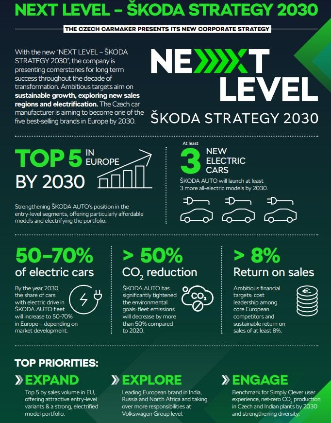 Skoda Next Level Strategy 2030 3