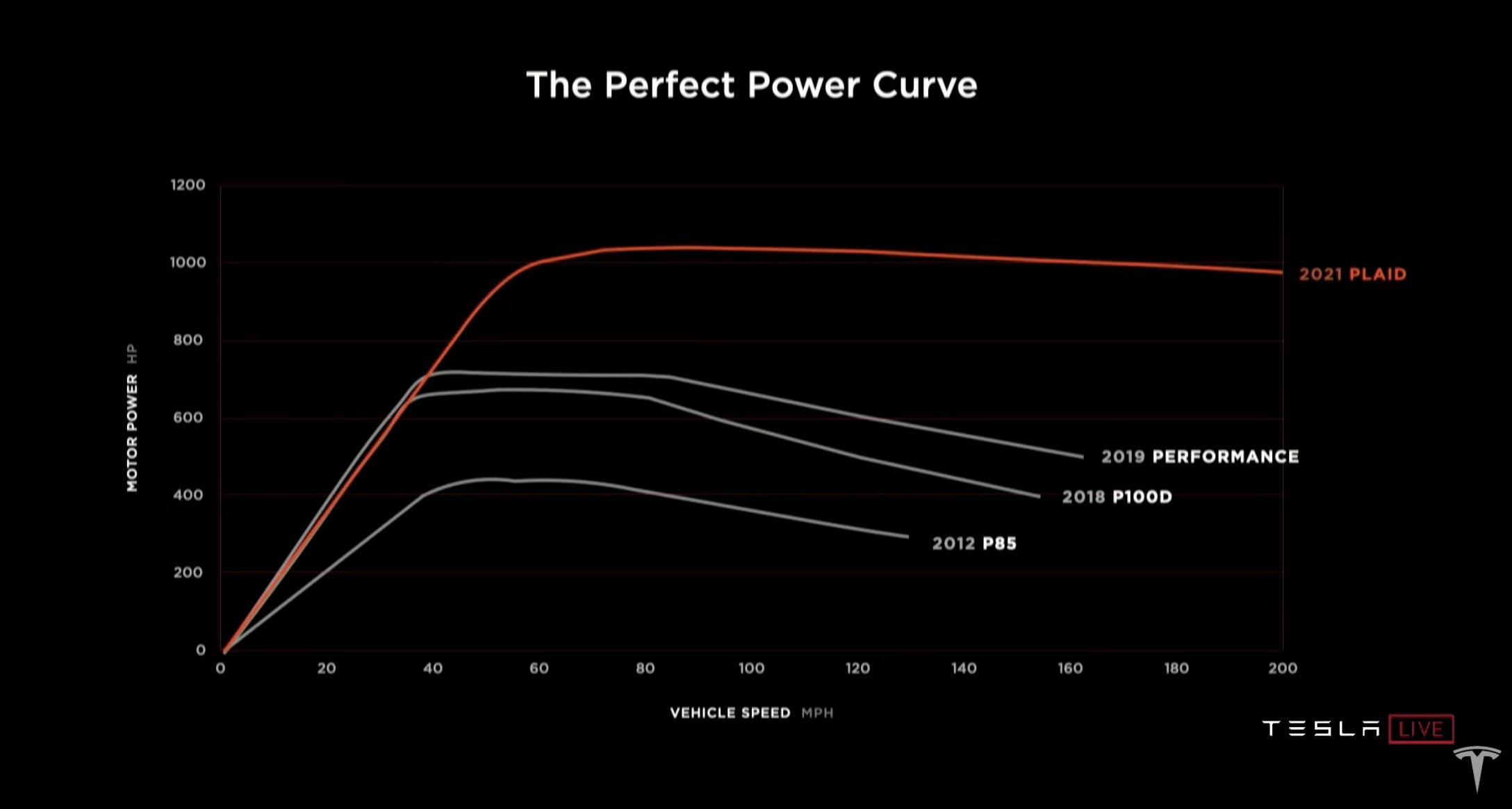 Tesla Model S Plaid Power Curve