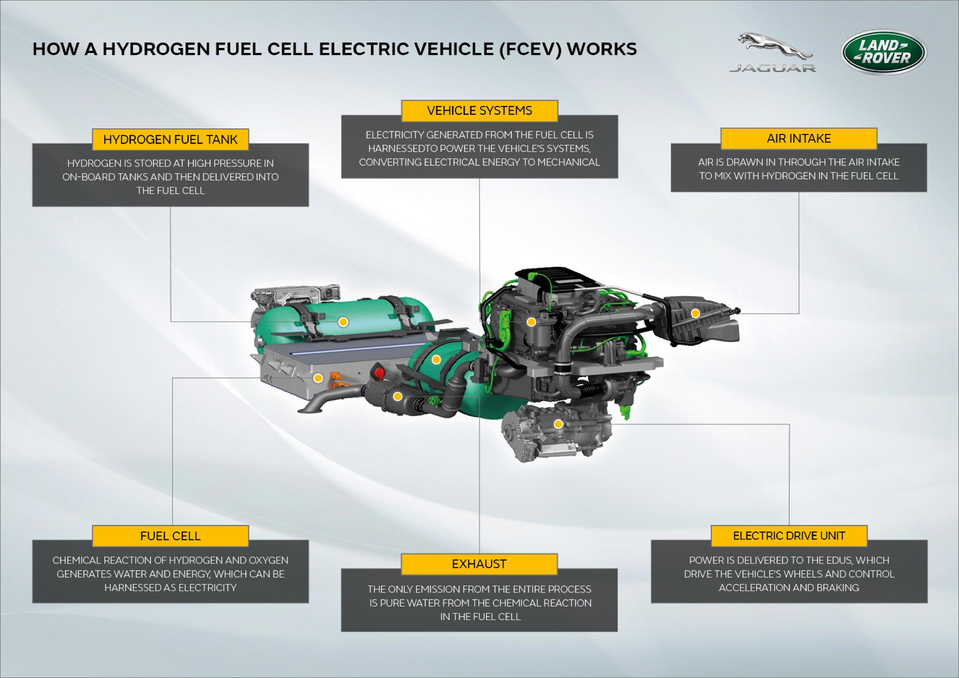 Land Rover Defender Hidrogeno 5