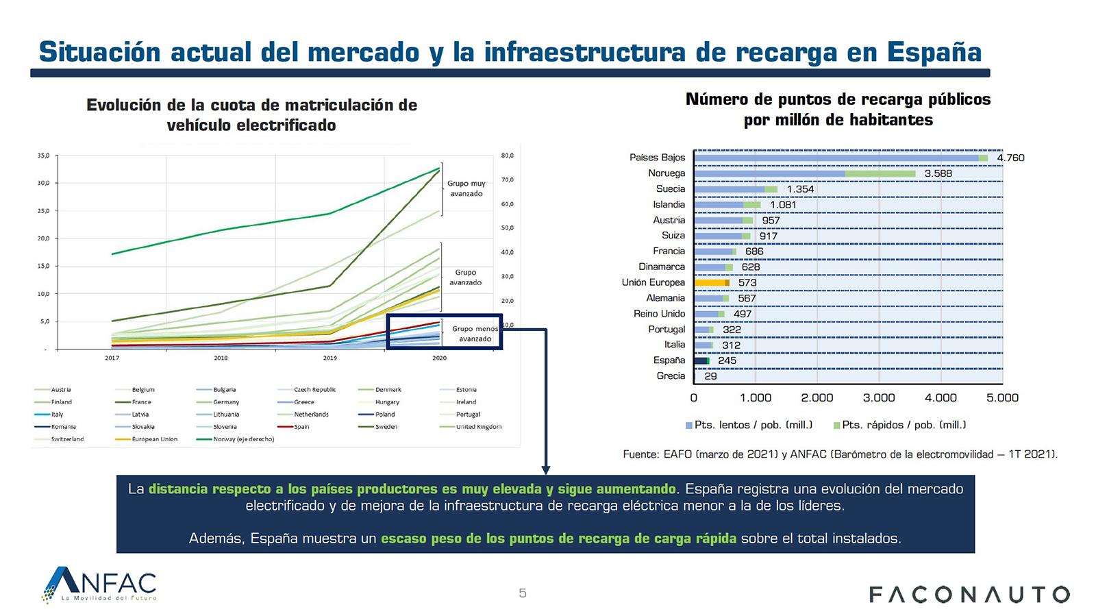 Electromovilidad Espana Europa Julio 2021