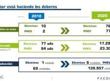 Comparativa Coches Electricos Phv 2010 2021