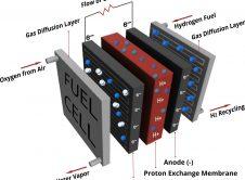 Generador Hidrogeno Funcionamiento