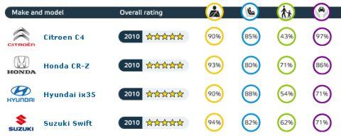 Gráfica de resultados - pruebas EuroNCAP