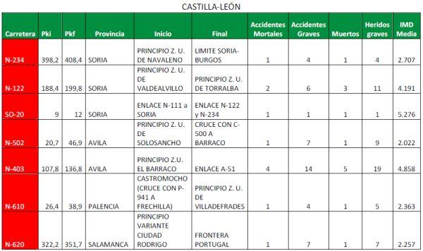 Castilla - León