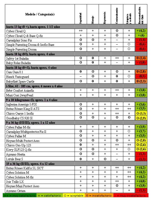 analisis-sillas-infantiles-2015