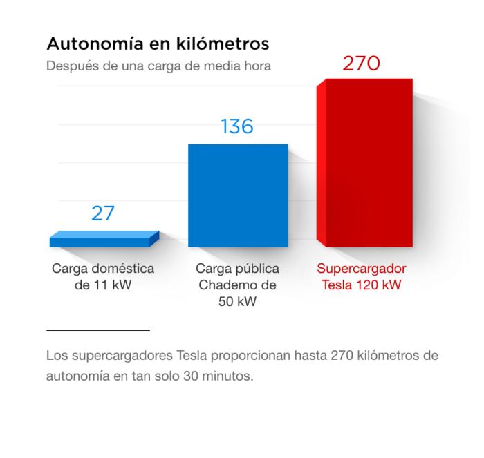supercargador-tesla-espana-5
