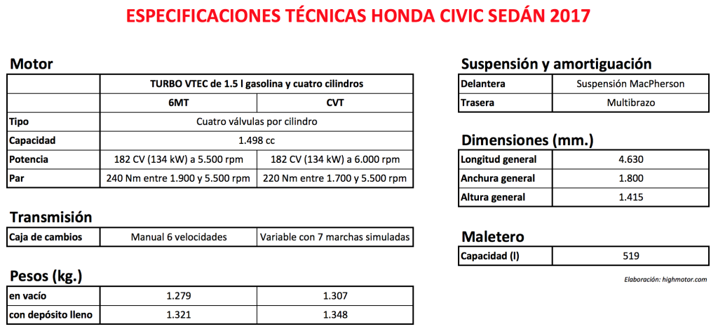 especificaciones-honda-civic-sedan-hm