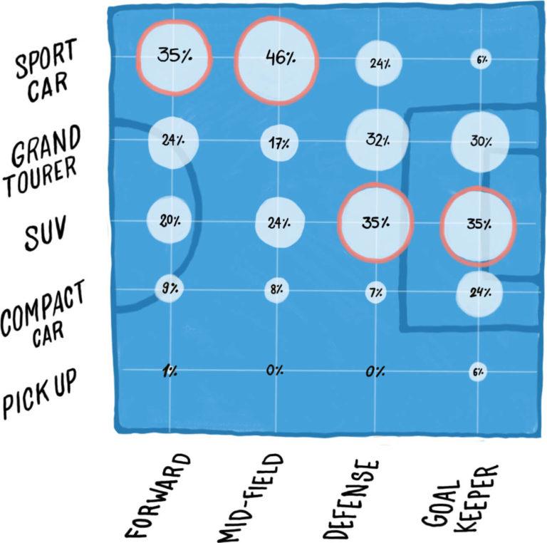 Gráfico en el que se relaciona la posición del jugador en el campo con el coche que posee