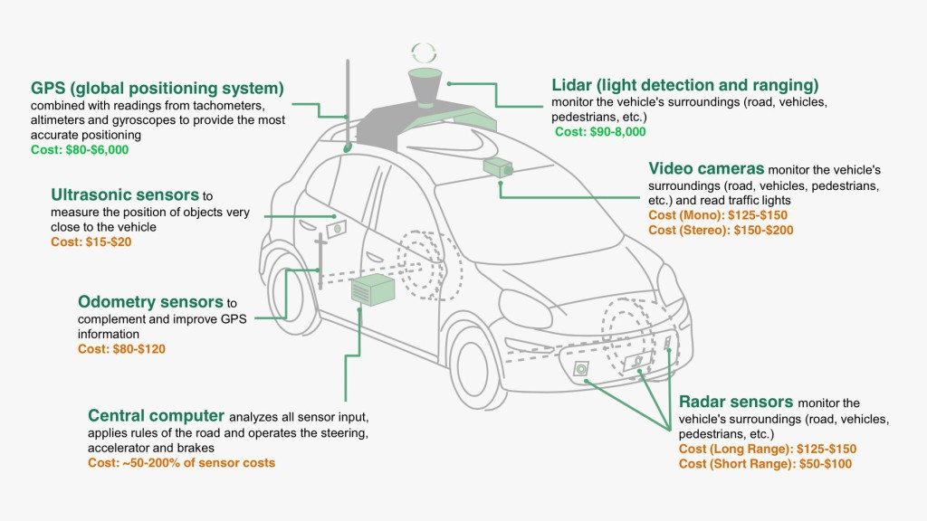 sensor-cars-info-autonomous-driving