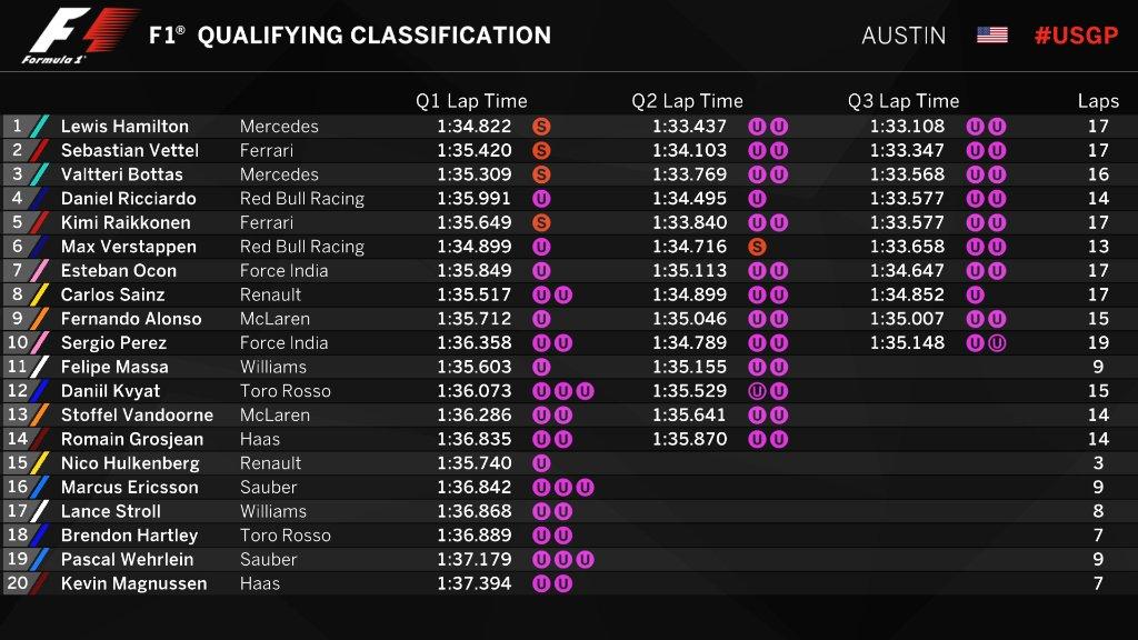 Hamilton en la pole tras la calificación en Estados Unidos