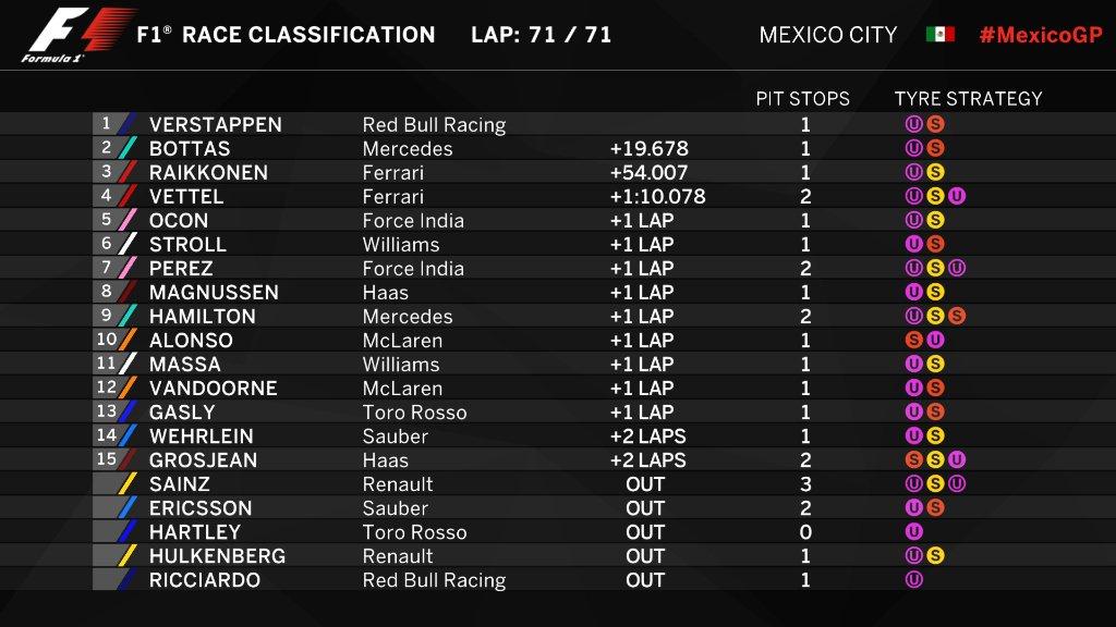 Clasificación final del Gp de México de F1 2017