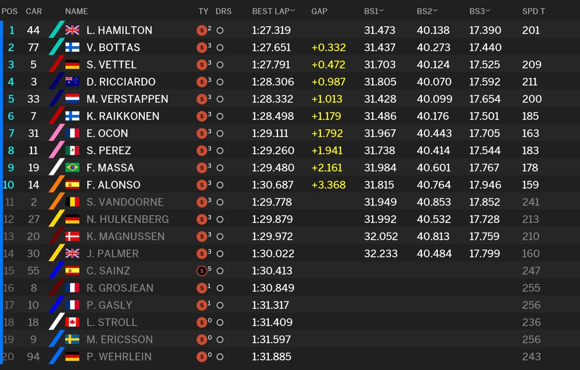 Tabla de tiempos de la sesión de clasificación en el GP de Japón de F1 2017