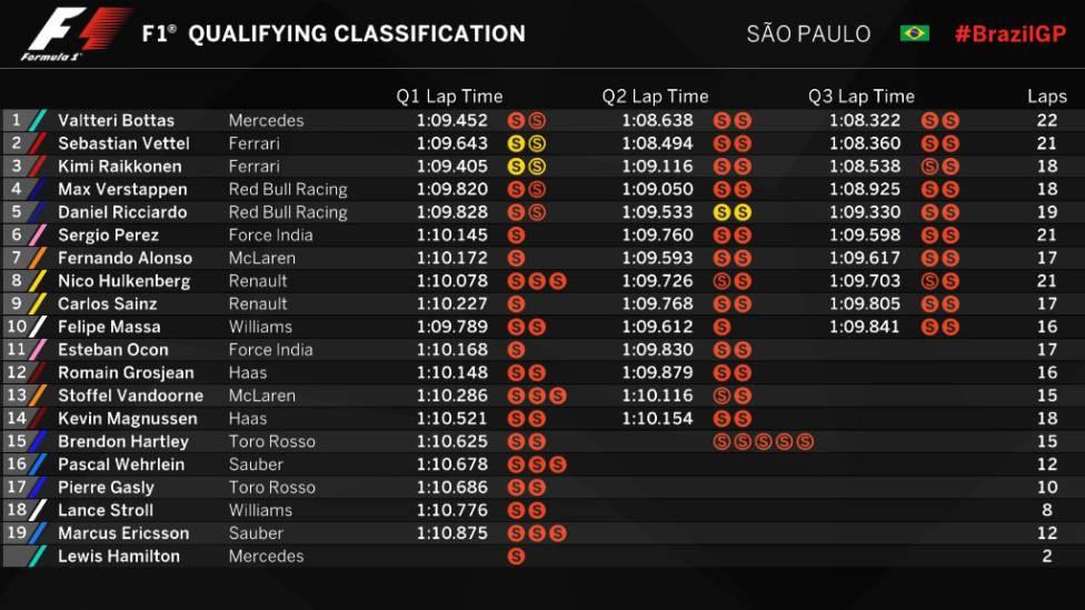 Clasificación del GP de Brasil - Tiempos completos
