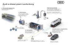 Audi continúa a la cabeza en el desarrollo de combustibles sintéticos y ahora va un paso más allá