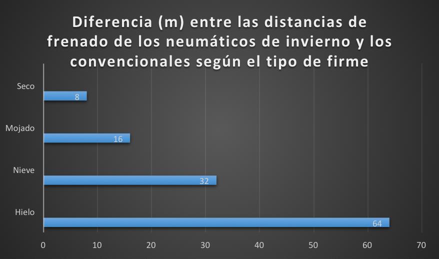 distancia-neumaticos-invierno-convencionales