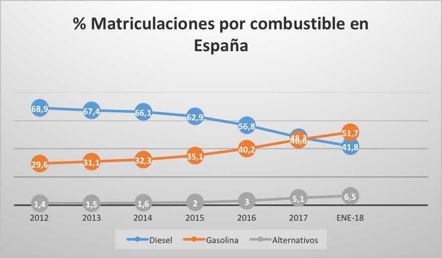 matriculaciones-espana-combustible