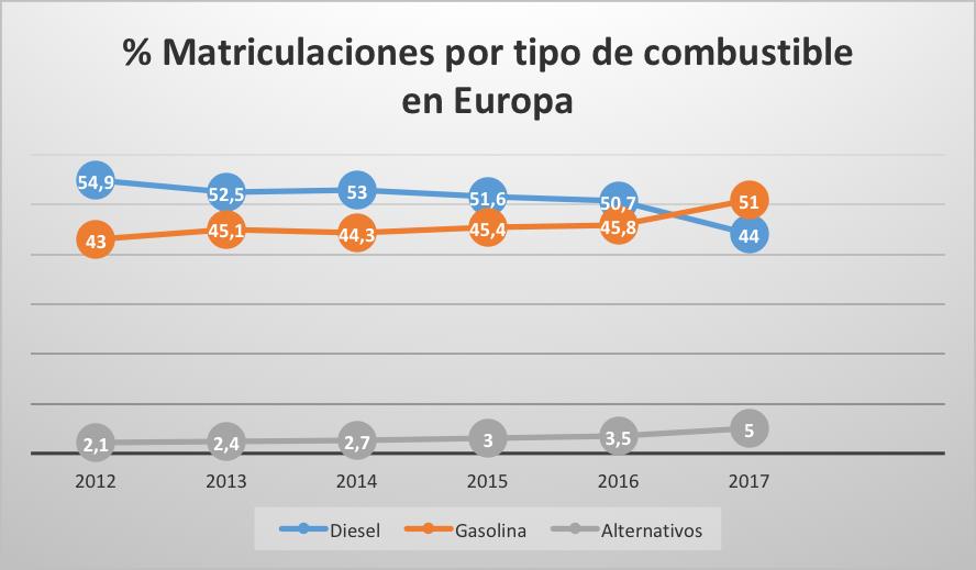 matriculaciones-europa-combustible