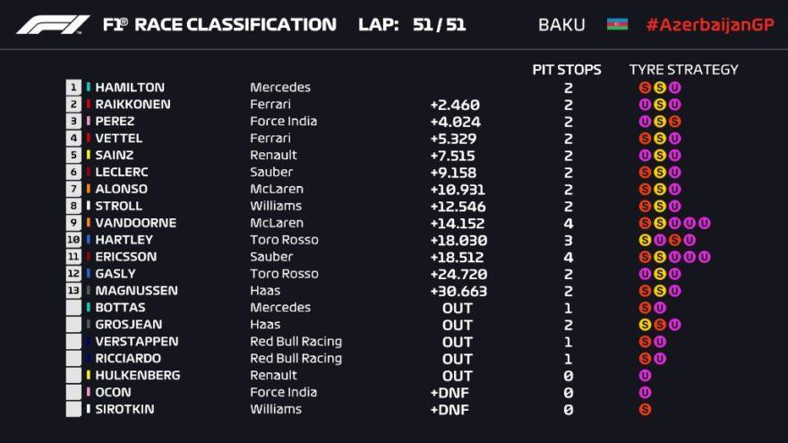 Clasificación del GP de Azerbaiyán 2018