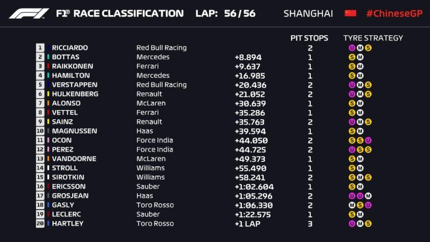Clasificación final del GP de China 2018 de F1