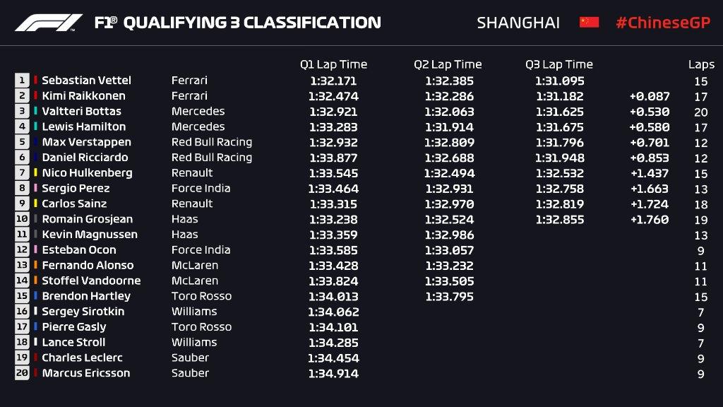 Parrilla del GP de China 2018 con Vettel en la pole