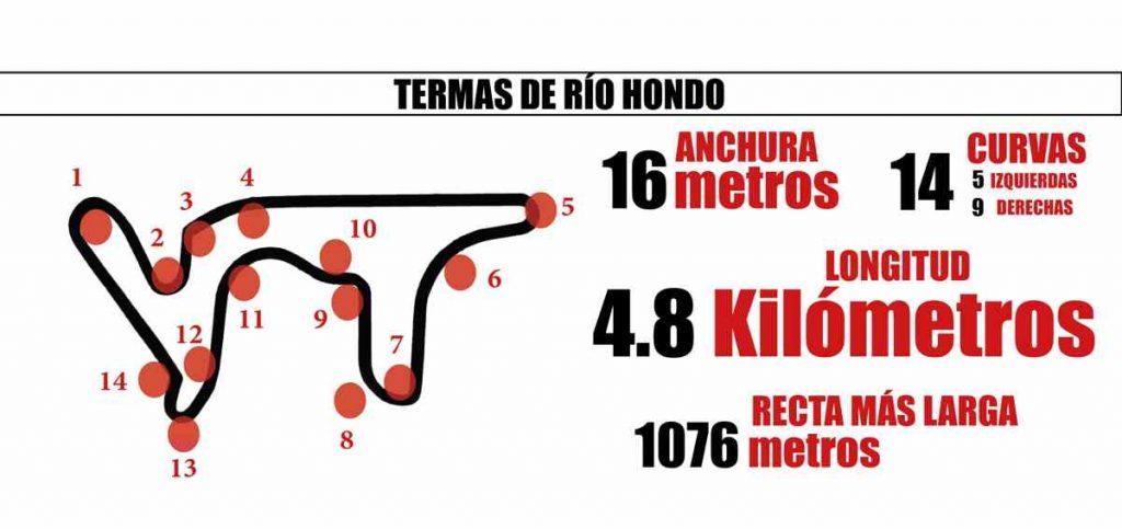 El Circuito de Termas de Río Hondo acoge el GP de Argentina 2018
