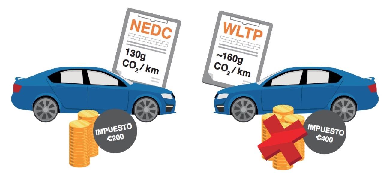 consumo y emisiones