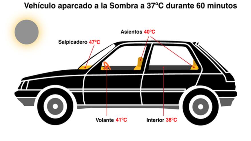Estas son las temperaturas que alcanza tu coche en el interior cuando lo dejas aparcado y cerrado al sol