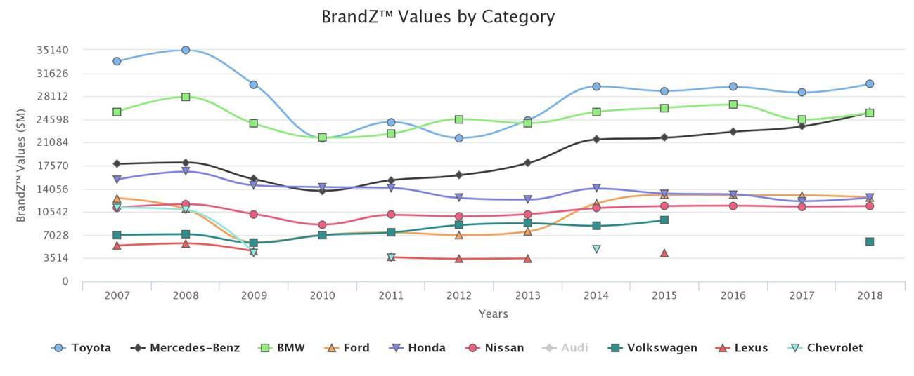 marcas de coche más valiosas