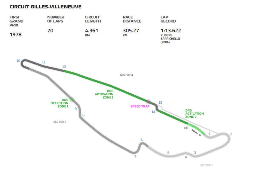 El GP de Canadá se corre en el Circuito Gilles Villeneuve