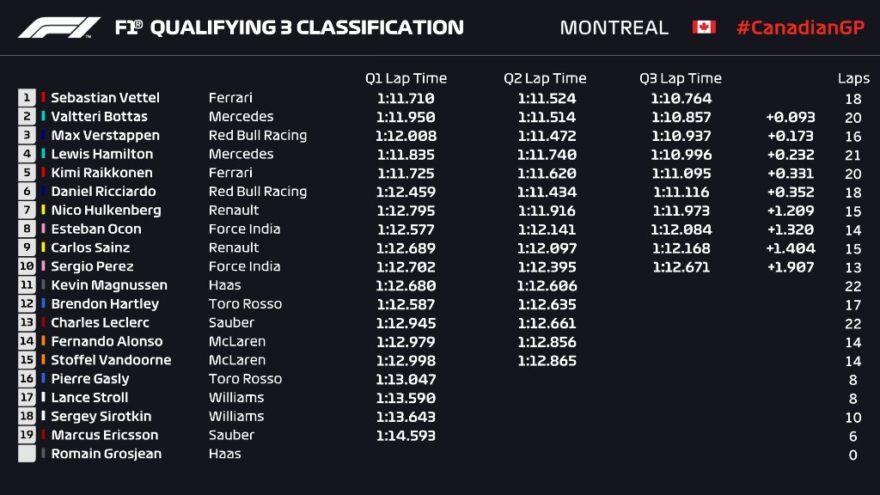 Parrilla de salida del GP de Canadá