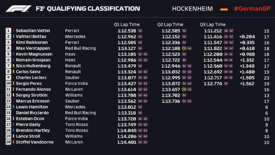 Tiempos de la sesión de calificación del GP de Alemania