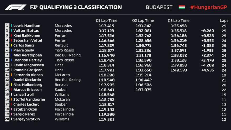 Parrilla de salida del GP de Hungría 2018 de F1
