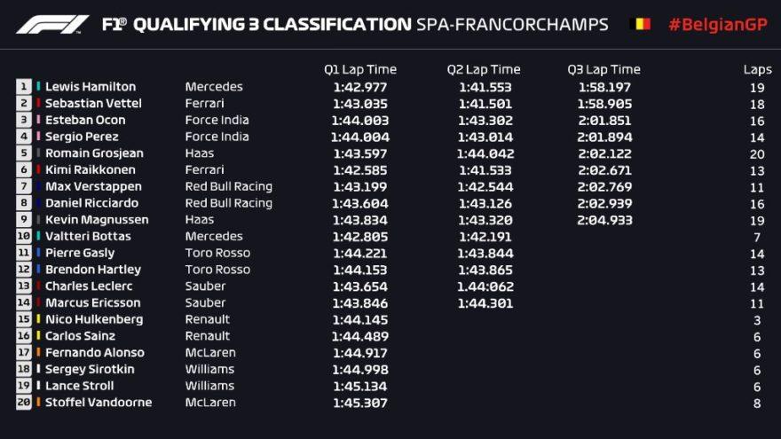 Los tiempos de la sesión de clasificación del GP de Bélgica 2018