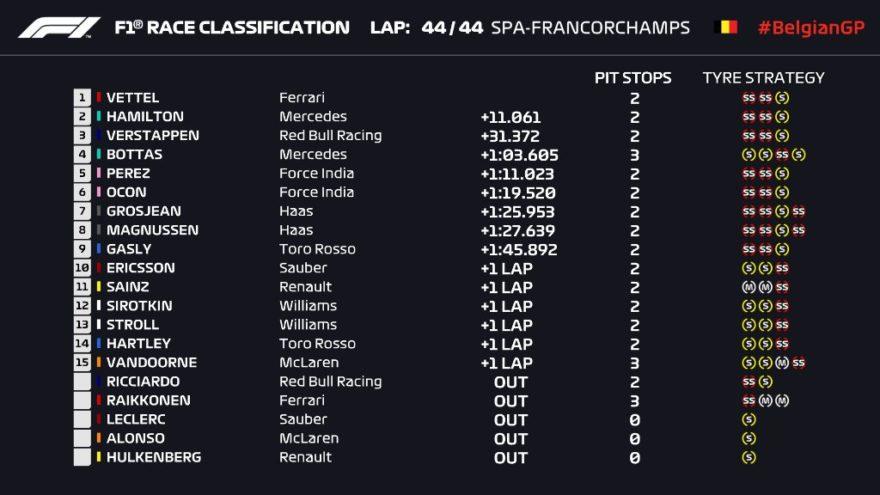 Clasificación final del GP de Bélgica 2018 de F1