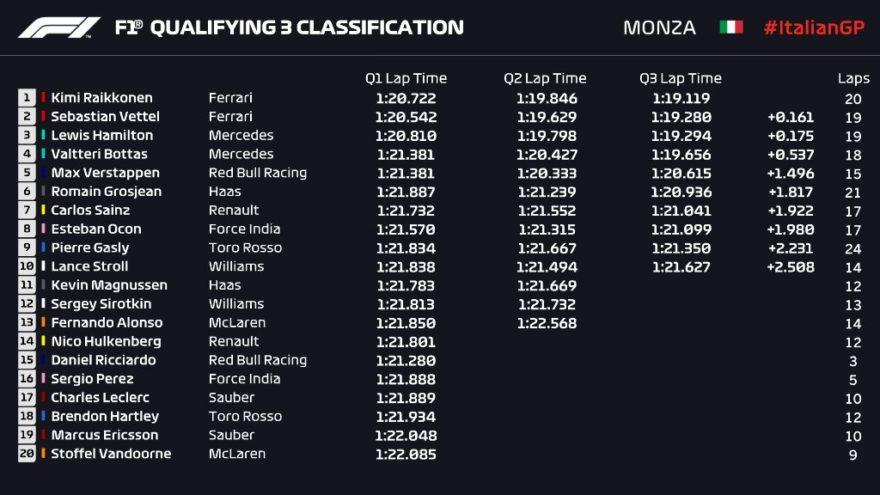 Tiempos de la clasificación del GP de Italia 2018 de F1