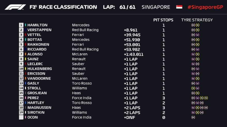 Resultados del GP de Singapur 2018 de F1