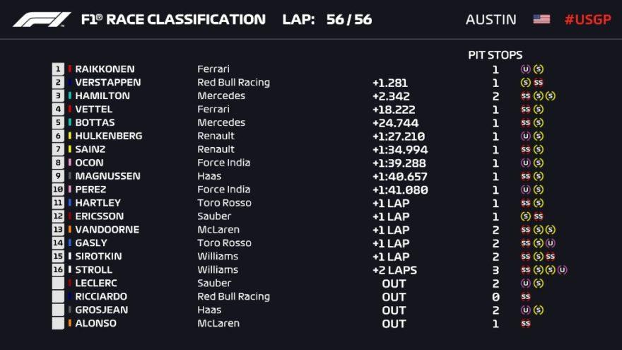 Clasificación final del GP de Estados Unidos 2018 de F1