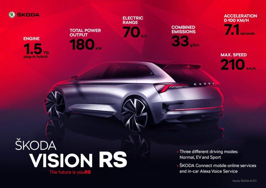 Skoda Vision RS infografía Salón de Paris