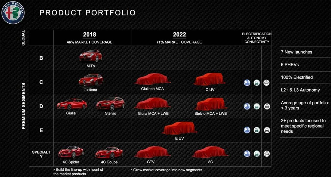 Futuro de Alfa Romeo