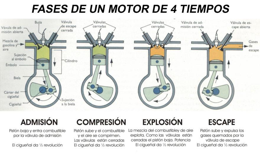 Fases Motor 4 Tiempos