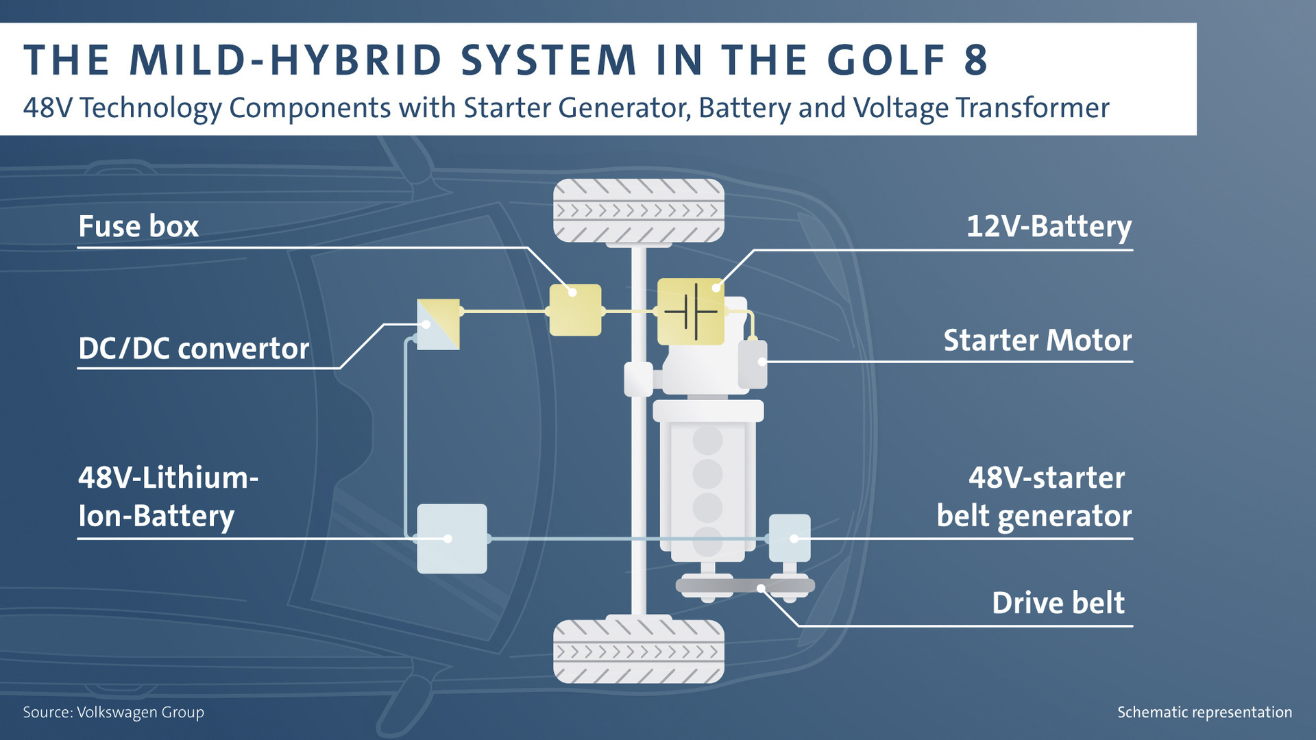 The New Golf: With 48v Technology