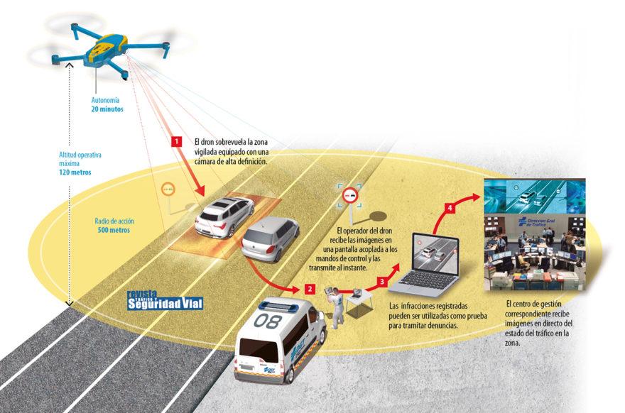 Drones Dgt Info Practica
